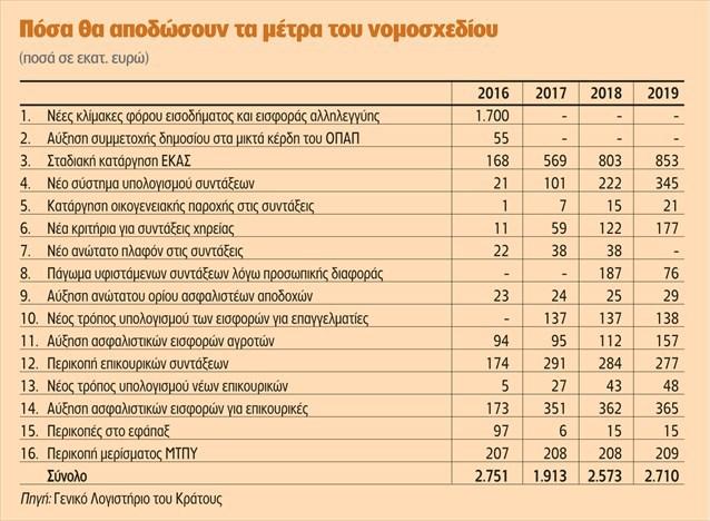 forologiko kai asfalistiko nomosxedio 2016